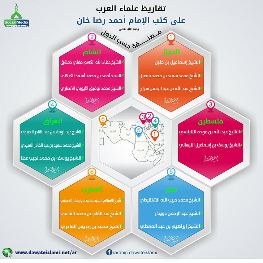 تقاریظ علماء العرب على كتب الإمام أحمد رضا الهندي