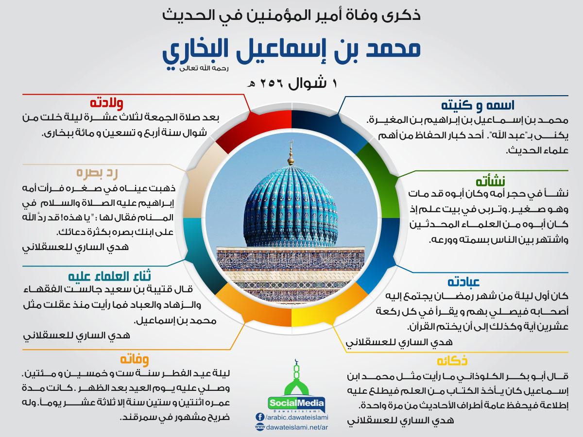 ذكری وفاة أمير المؤمنين في الحديث محمد بن إسماعيل البخاري